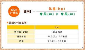 BMIの測定法が書かれた図