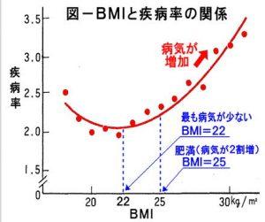 BMIと疾病合併率の関連を示す図
