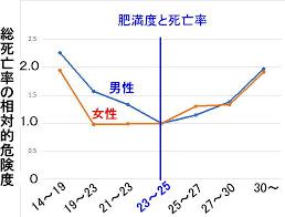 BMI別の総死亡率を示したグラフ