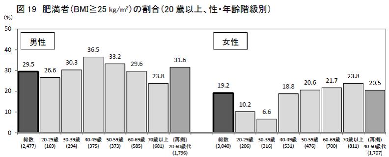 男女別 年齢別の肥満者の割合