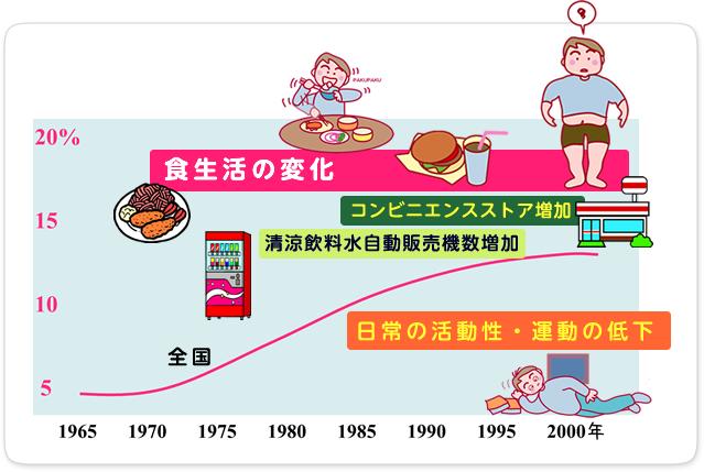 太る原因のライフスタイルの図示