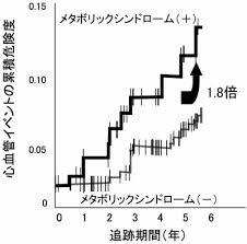 メタボがあると心血管疾患発症が増加することを示すグラフ