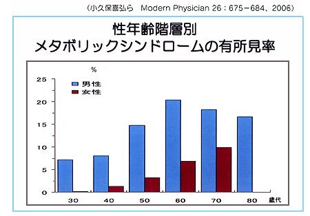 性 年齢別のメタボの有所見率を示すグラフ