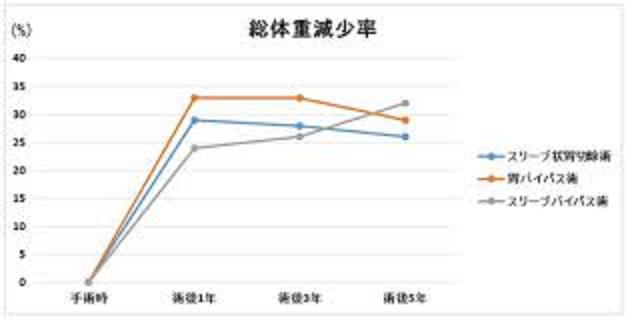 減量手術による体重減少効果の経時的変化を示したグラフ