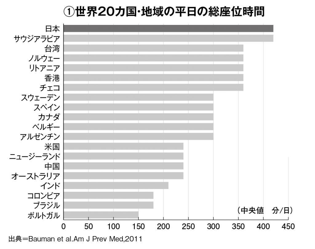 国別の平日の総座位時間を示すグラフ