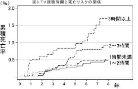 テレビ視聴時間と総死亡率の関係を示すグラフ