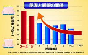 睡眠時間と肥満の関係を示すグラフ