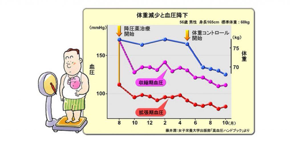 減量による血圧低下を示すグラフ