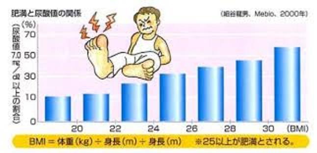 BMI別の高尿酸血症の発症率