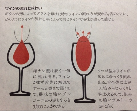 グラスの形の違いにより口にワインが流れ込むときの流れの幅が異なることを説明した図