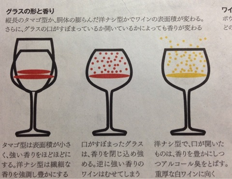 グラスの形と香りのまとめ図