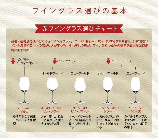 赤ワイングラスの選び方をまとめた図