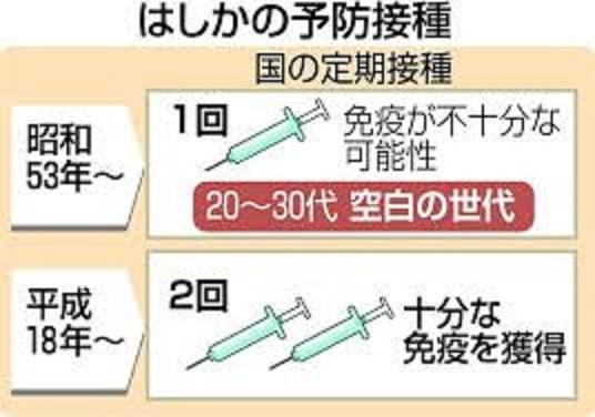 過去と現在に行われたはしかの予防接種の説明図