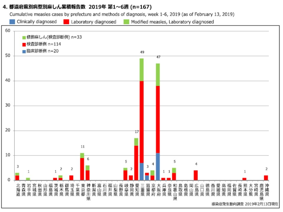 都道府県別の患者数を示すグラフ