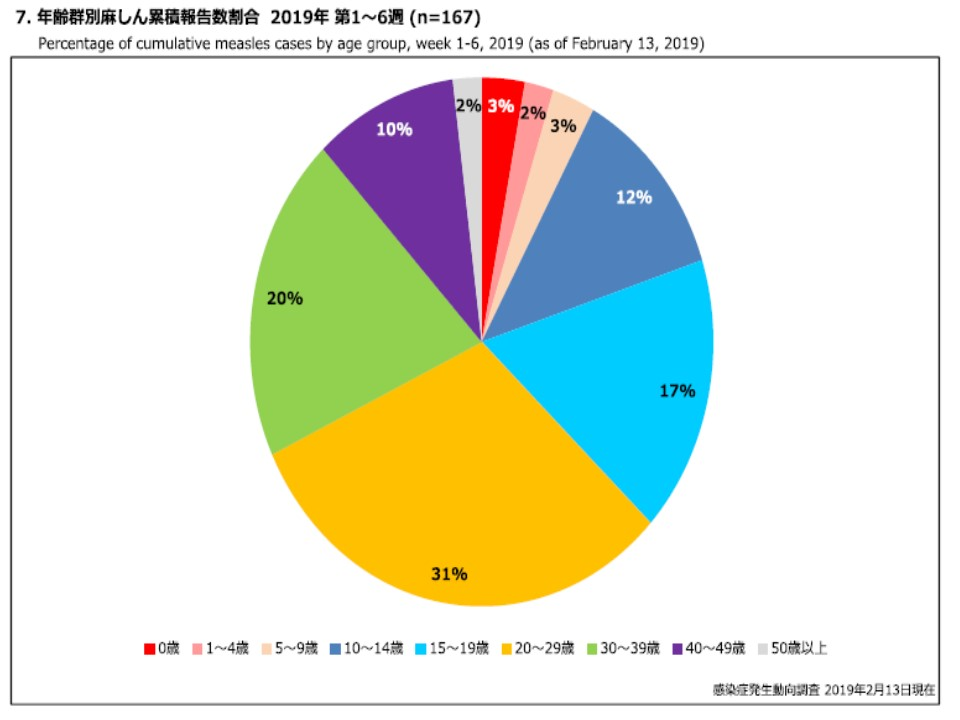 年齢別の患者数を示すグラフ