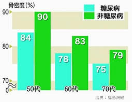 年代別の糖尿病患者の骨密度の健常人との比較のグラフ