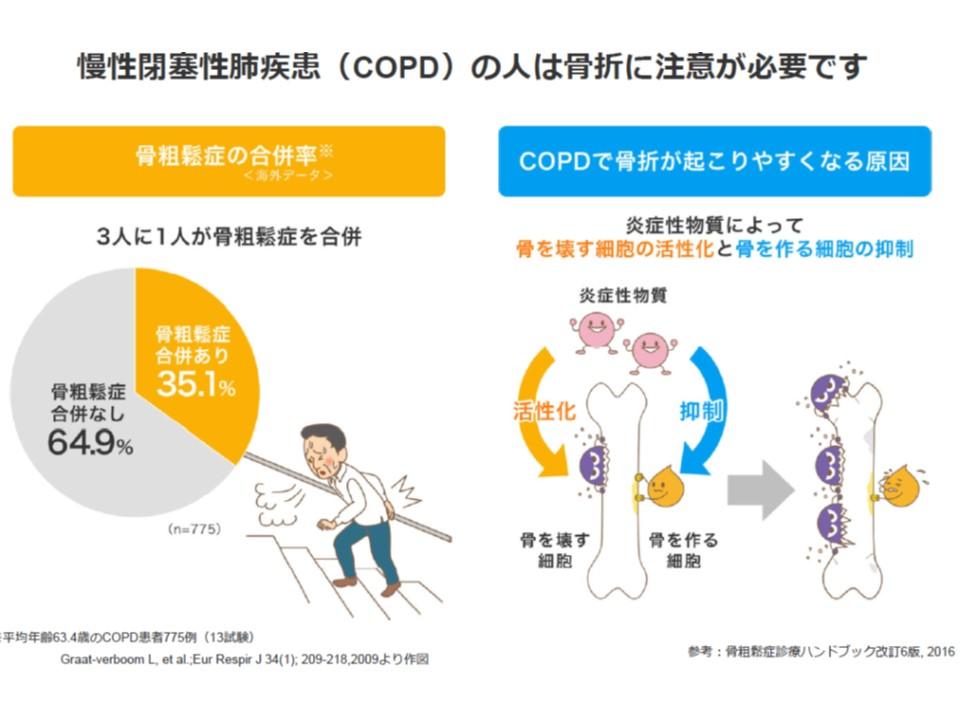 COPDの人の骨折が起こる頻度と骨折が起こりやすい原因の解説図