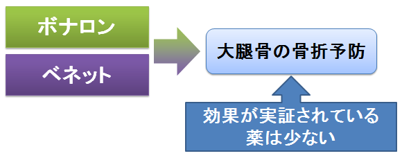 アレンドロン酸 リセドロン酸を第一選択として推奨するパンフレット
