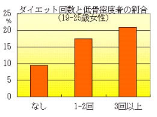 ダイエットの回数別の低骨密度者の割合を示したグラフ