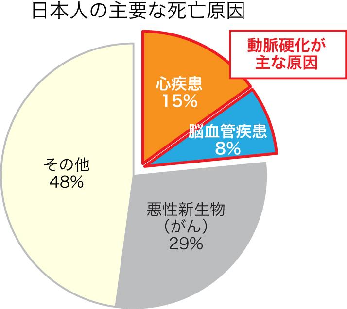 日本人の死因のなかで動脈硬化性疾患が25%を示すことを表す円グラフ