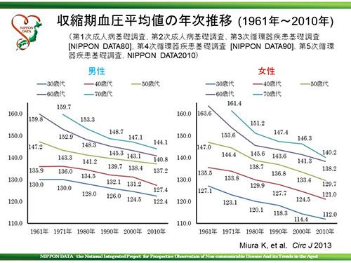 血圧の年次変異のグラフ