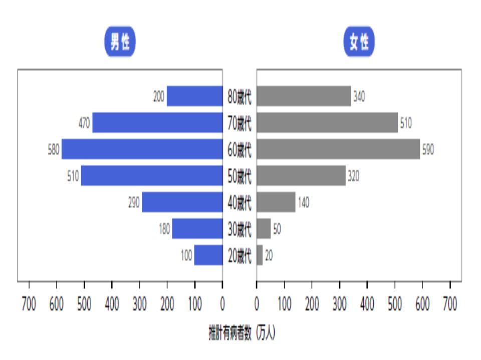 男女別 年代別の有病者数のグラフ
