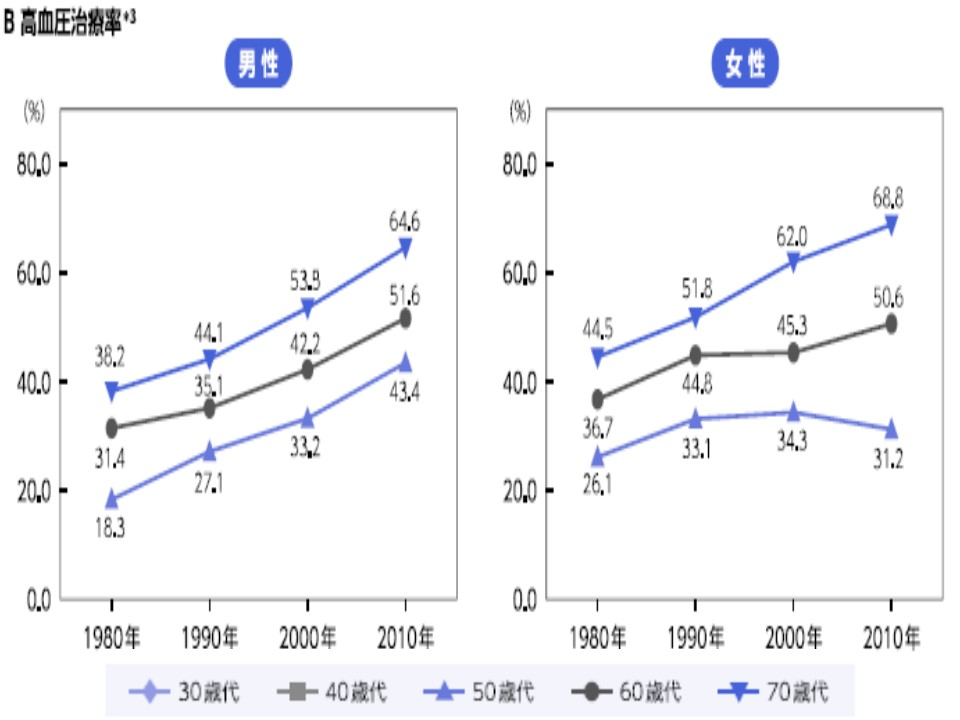 男女別の高血圧治療率の年次変異のグラフ