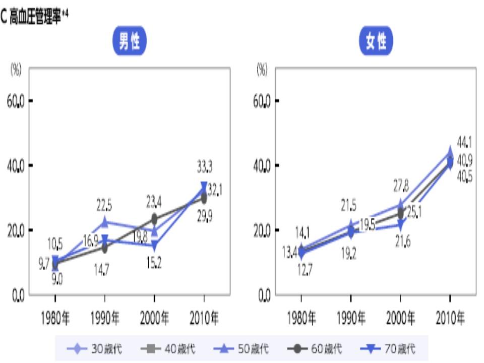 男女別の高血圧管理率の年次変異のグラフ