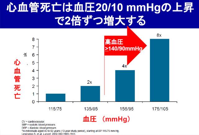 血圧増加で心血管病による死亡率が増えることを示す他グラフ