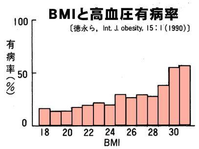 BMI別の高血圧有病率