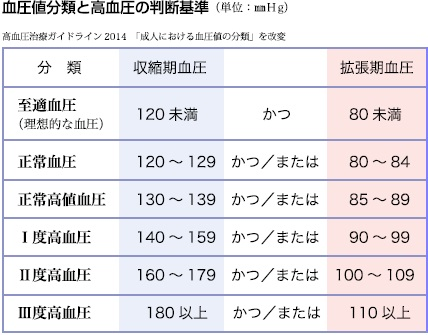 高血圧の分類
