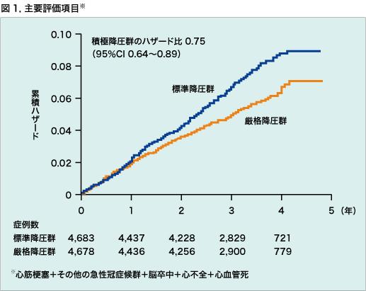 厳格降圧による心血管死率の改善を示すグラフ