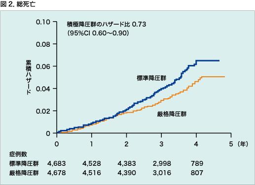厳格降圧による全死亡率の改善を示すグラフ