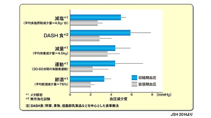 減塩 運動 減量などによる降圧効果を示す図