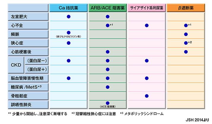 降圧薬の種類と適応疾患をまとめた図表