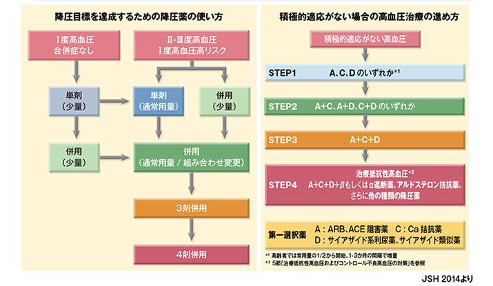 降圧薬の使用法の指針