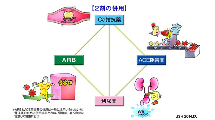降圧薬の2剤併用の組合せ