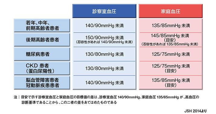 さまざまな病態別の降圧目標値をまとめた図表