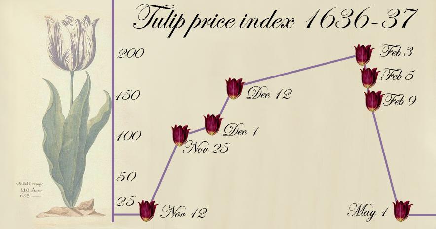 チューリップの価格の急落を示すグラフ