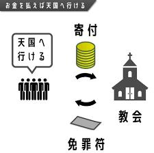 カトリックにおける寄付と免罪符のシステムの解説図