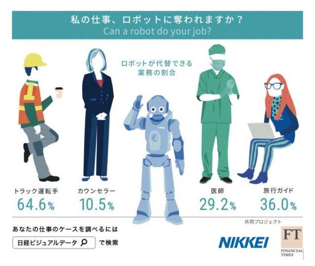 将来ロボットに仕事を奪われそうな職種