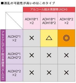 ADH ALDHの遺伝子多型と酒乱の関係