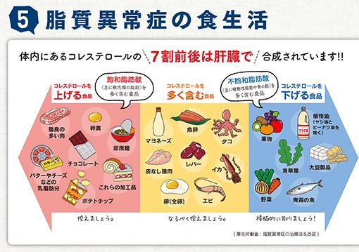 コレステロールを上げる食材 下げる食材