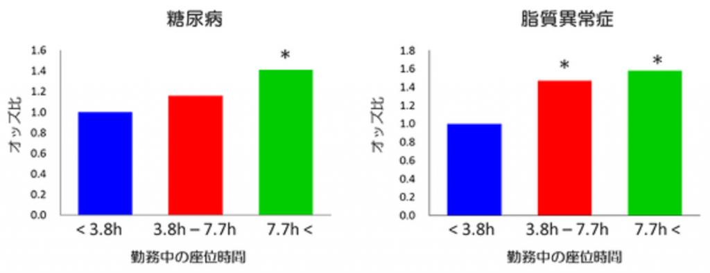 座位時間の長さと糖尿病 脂質異常症発症率の関係を示すグラフ