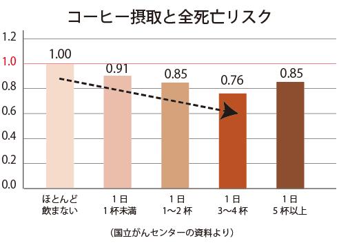 コーヒー摂取による死亡率の改善