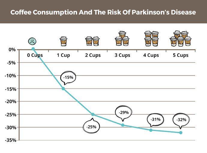 コーヒーを3杯以上飲むとパーキンソン病のリスクが減る