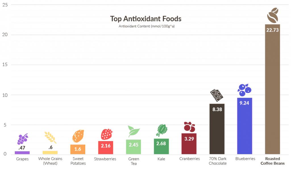種々の食物 飲料に含まれる抗酸化物質の量