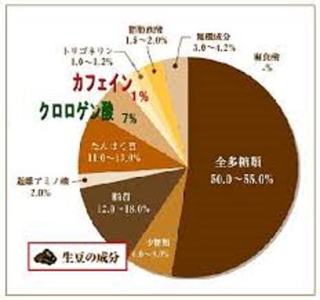 コーヒー豆に含まれる成分