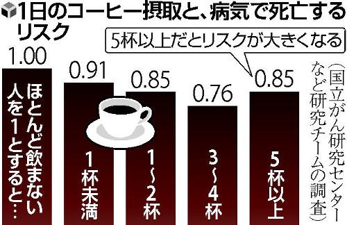 1日に飲むコーヒーの杯数と死亡率の関連