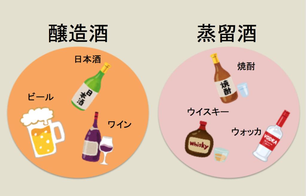 蒸留酒 醸造酒の違いを示す図